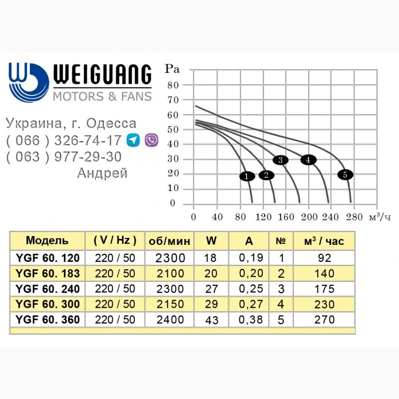 Фото 2. Вентиляторы тангенциальные WEIGUANG серии YGF